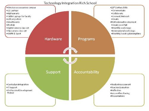 technology-integration-rich-school-500