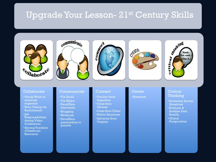 Unpack Upgrade And Bring Your Lesson Into The St Century - 21st century lesson plan template