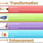 transformation-enhancement