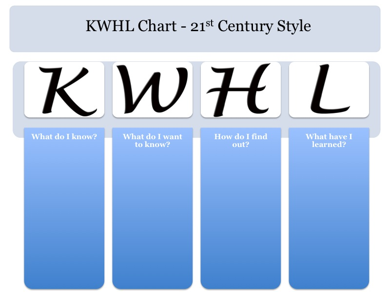 Upgrade Your Kwl Chart To The St Century  Silvia Tolisano