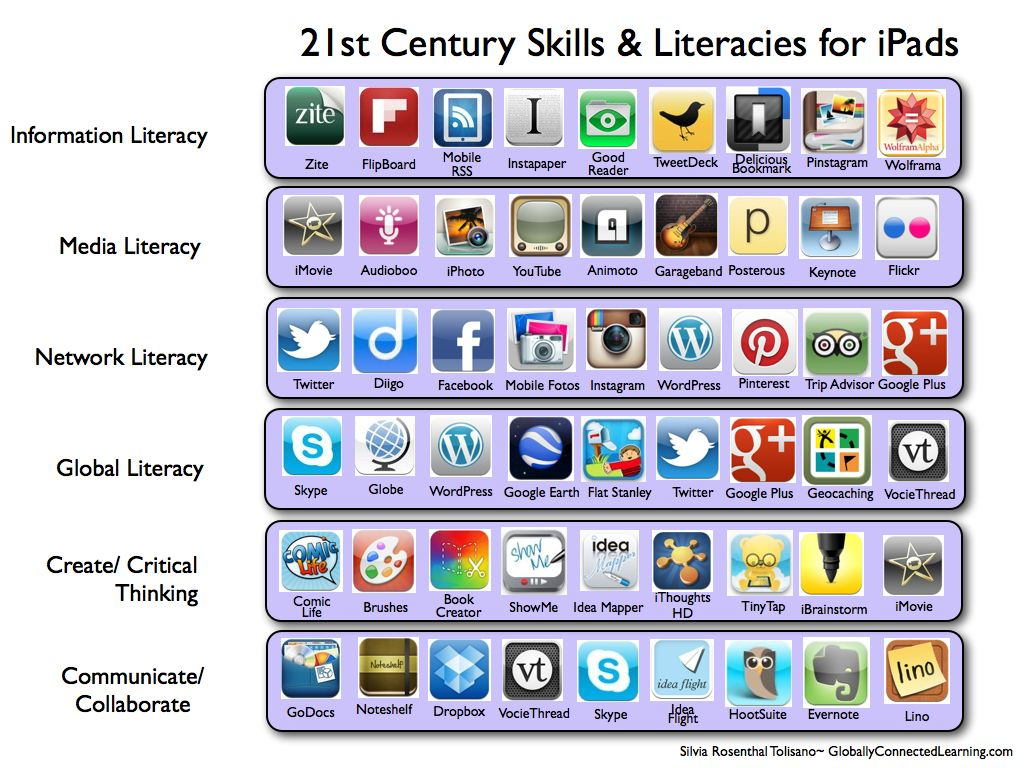 There Is More To Ipads In The Classroom Than Apps Silvia