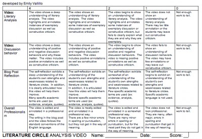 literature-circle-analysis-video