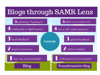 blogging-SAMR