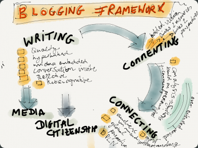 blogging-framework