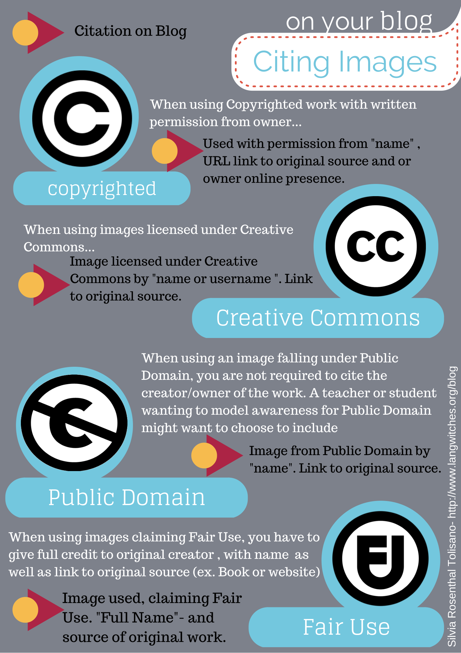how to cite images on your blog
