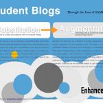 Student Blogs -SAMR2