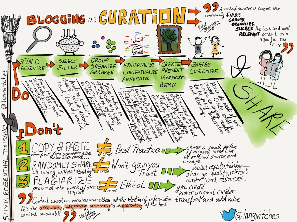Blogging as curation