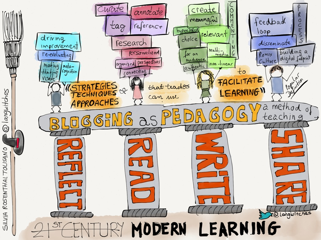 blogging as pedagogy