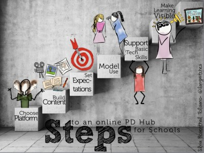 Building_a_PD_hub-steps