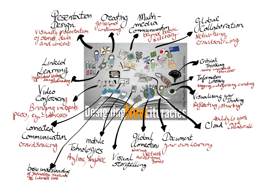 annotated-sketchnote