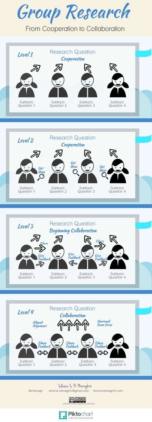 group-assessment-infographic-by-smenegh