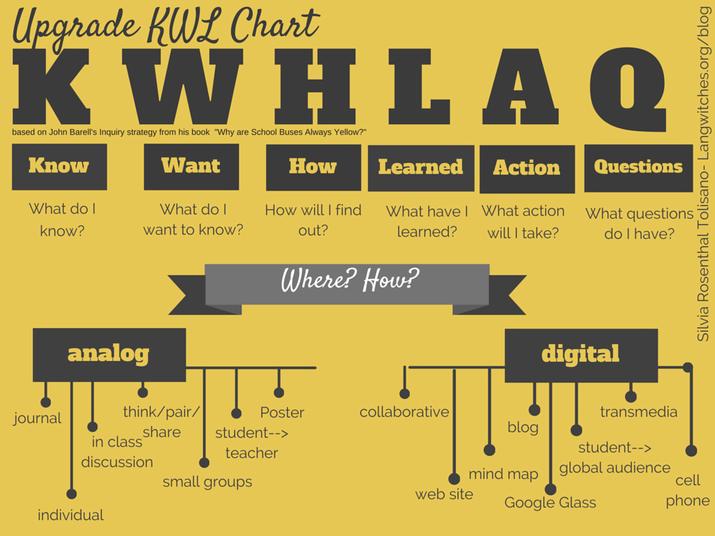 KWHLAQ-reflection-framework