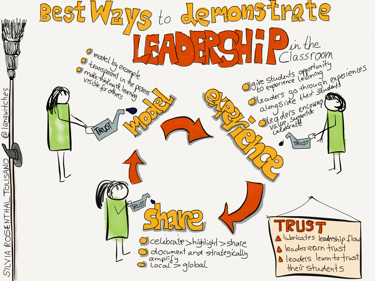 what are the best ways a teacher can demonstrate leadership in the