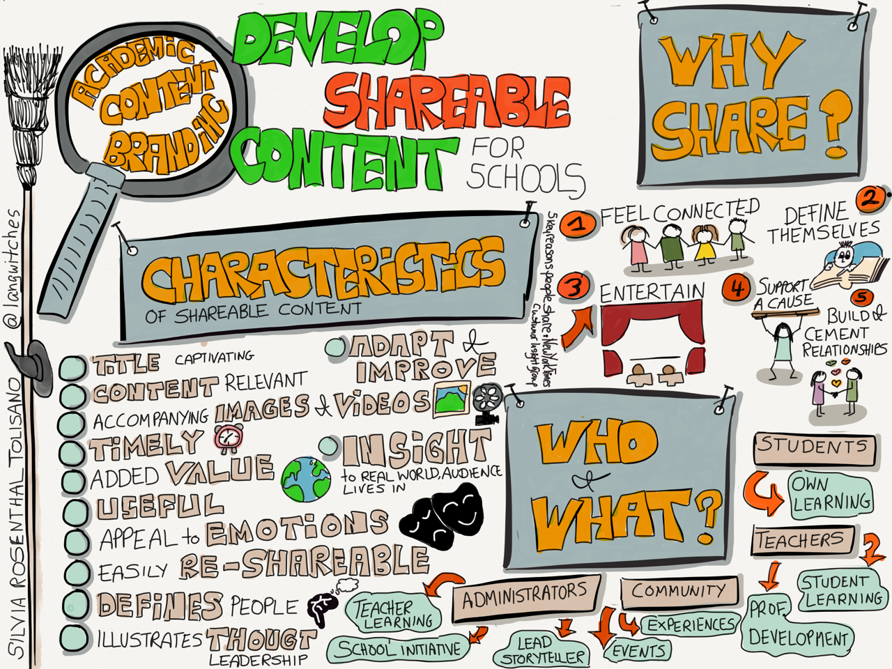 develop-shareable-content-tolisano