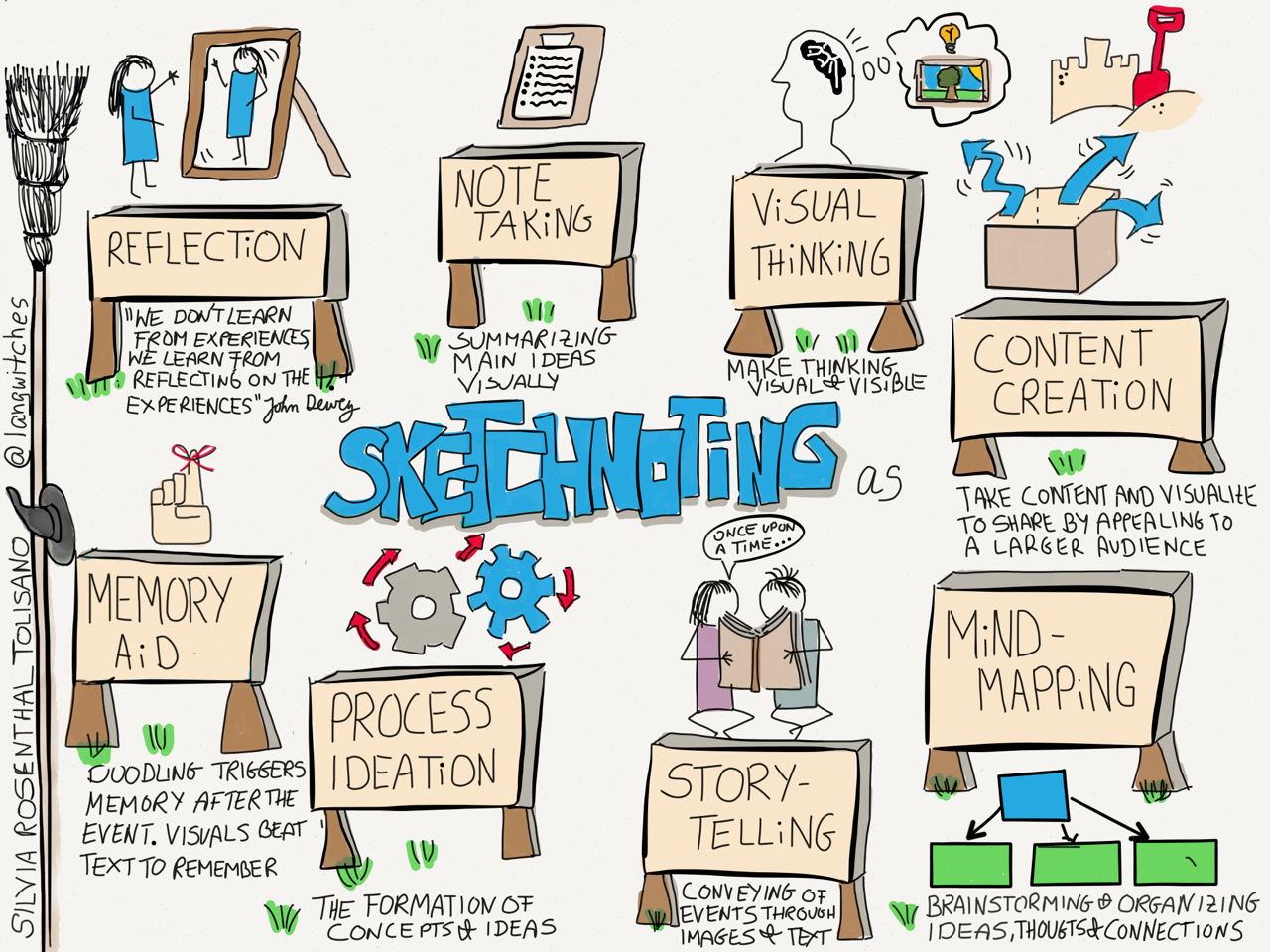 Sketchnoting-as-by-tolisano