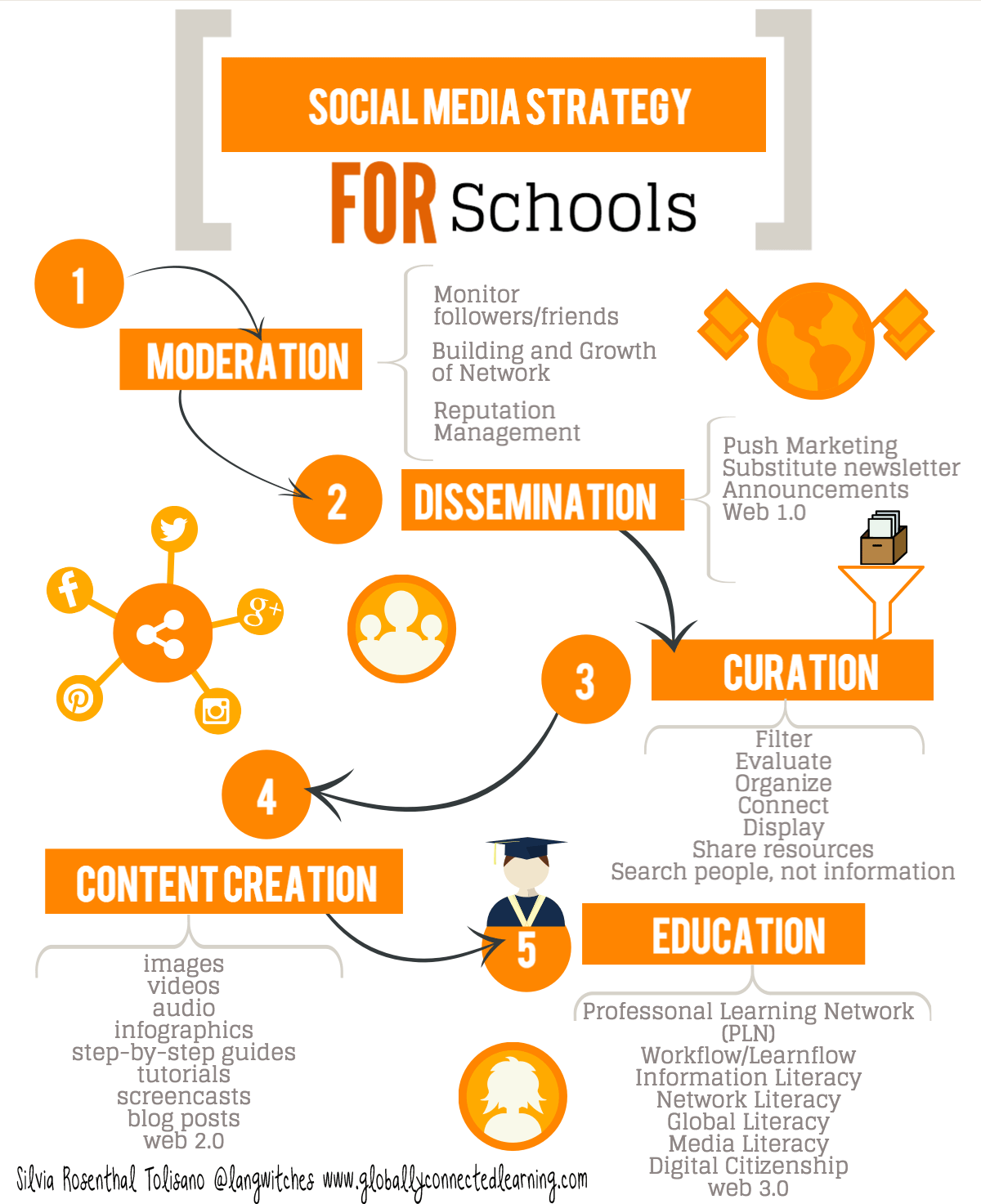 Social Media FOR Schools: Strategy