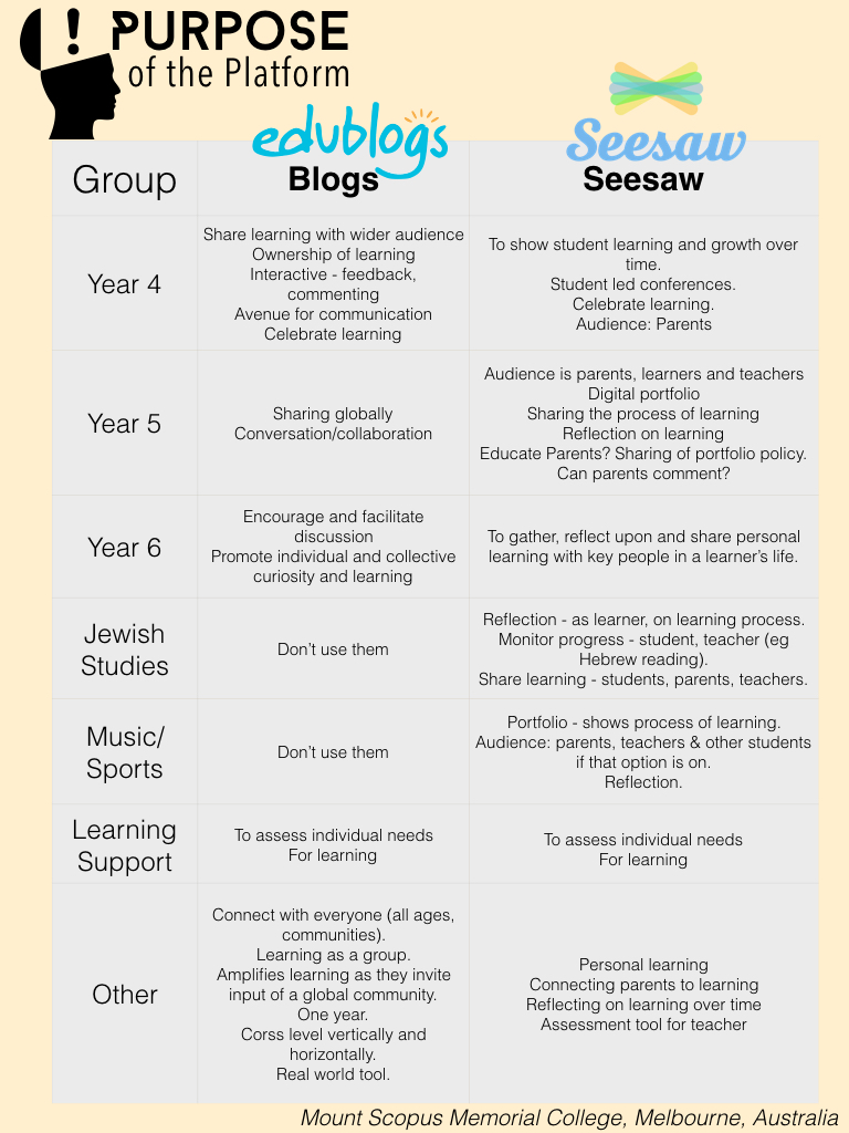 blogs-vs-seesaw.001