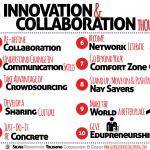 innovation-collaboration-thoughts-tolisano