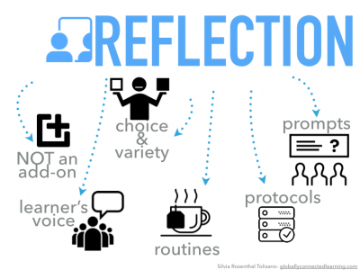 "reflection blog One response to ""blogging with students for reflection, collaboration blogging with students for reflection, collaboration, and literacy for reflection."