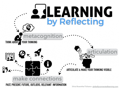reflection-metacognition-articulation-connections